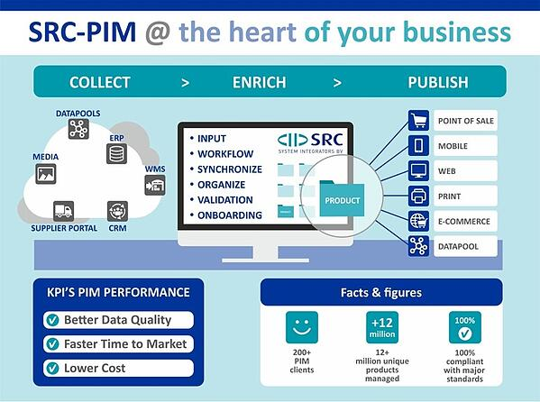 PIM-system at the core of your business